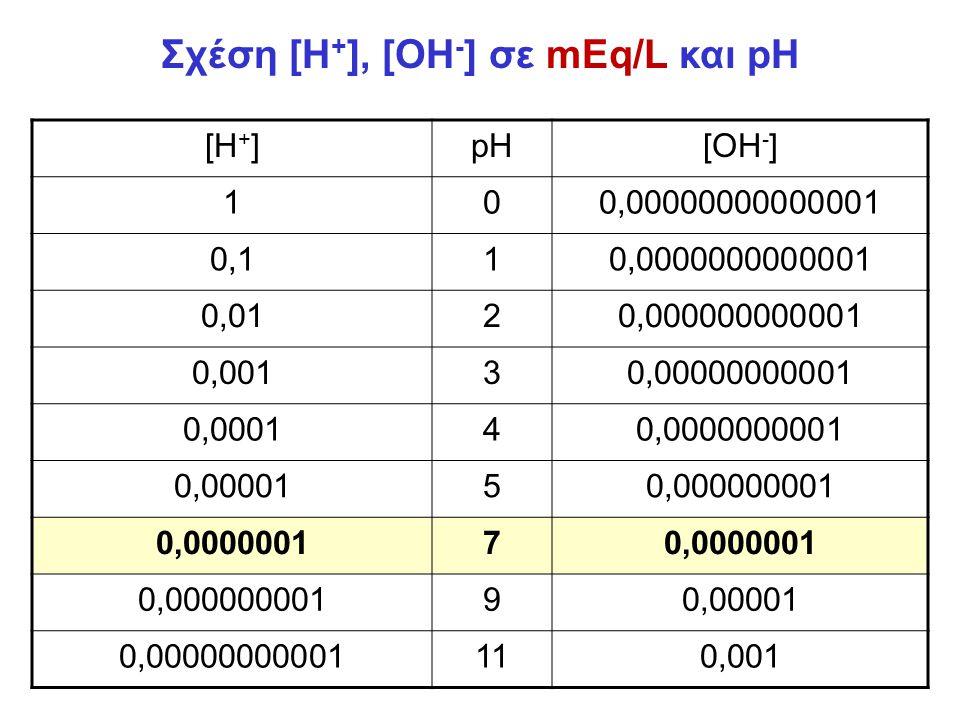 Σχέση [Η+], [OH-] σε mEq/L και pH
